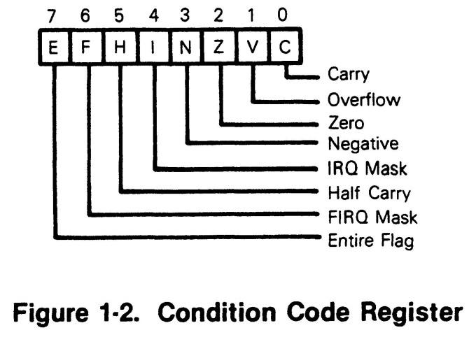 MC6809-MC6809E Microprocessor Programming Manual [M6809PM